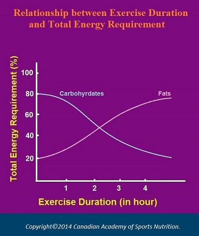 Canadian Academy of Sports Nutrition  Exercise duration 1