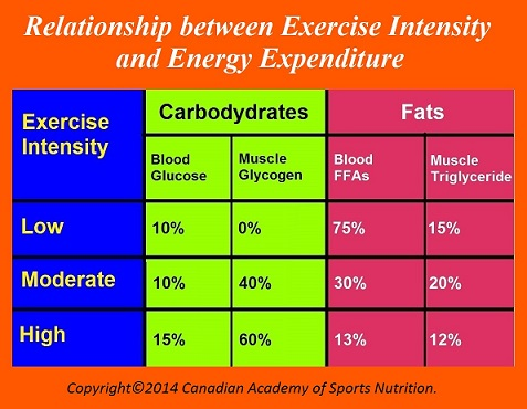 Canadian Academy of Sports Nutrition  Exercise intensity 1