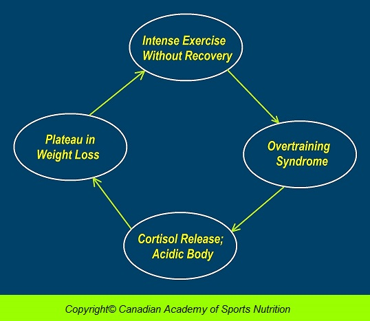 Causes of Plateau overtraining 1 Canadian Academy of Sports Nutrition caasn