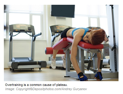 Causes of Plateau overtraining 2 Canadian Academy of Sports Nutrition caasn