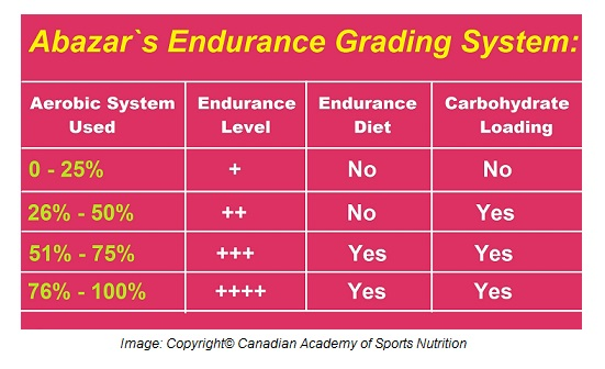 Endurance 1 Canadian Academy of Sports Nutrition caasn