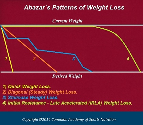 Patterns of weight loss 4 Canadian Academy of Sports Nutrition caasn